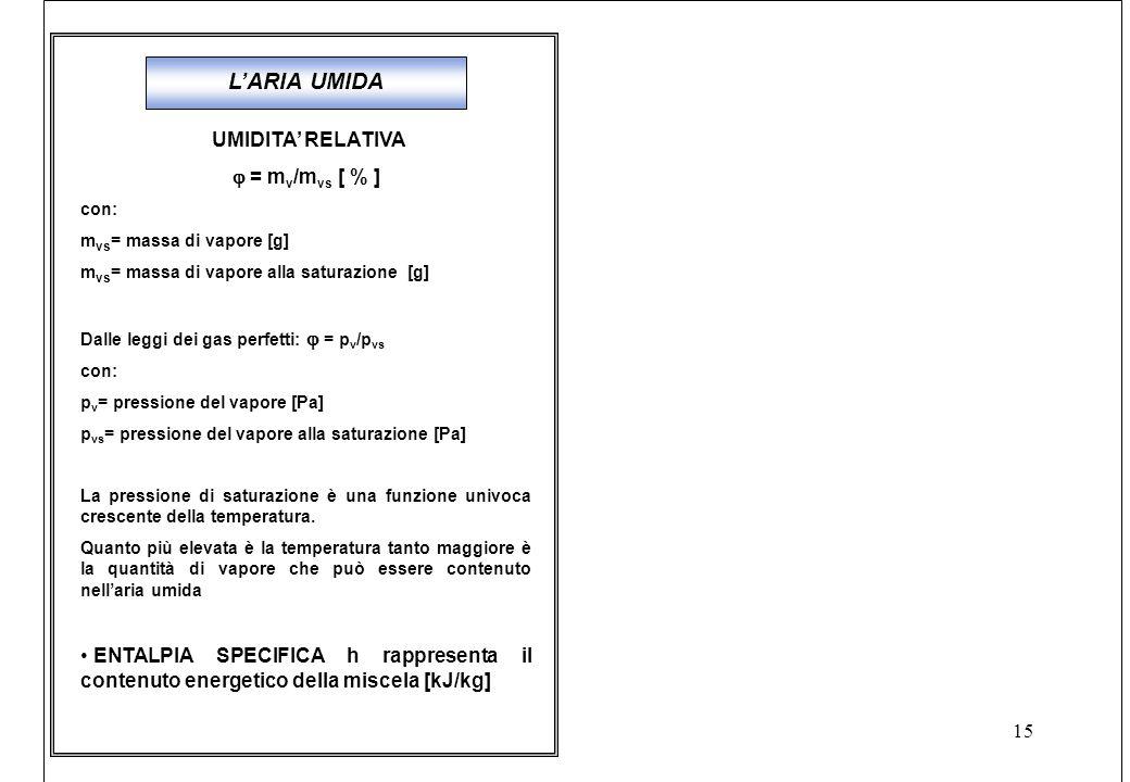 L'ARIA UMIDA UMIDITA' RELATIVA  = mv/mvs [ % ]